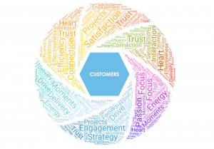 Our version of the Flywheel, where the customer is at the centre of everything we do